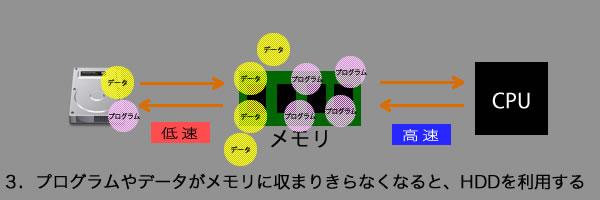 メモリの説明3