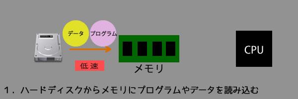 メモリの説明1