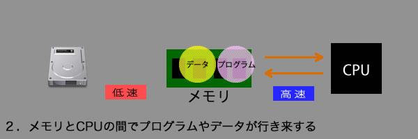 メモリの説明2