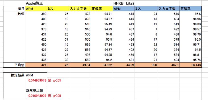 Apple純正とHHKB Lite2の比較結果