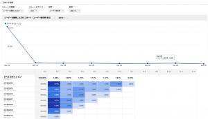 Google Analyticsのコホート分析 2
