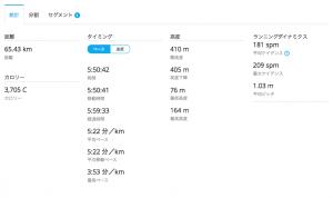 65キロ走の結果 1