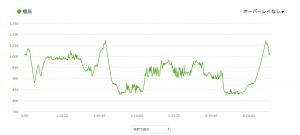 チャレンジ富士五湖 100km 高低差